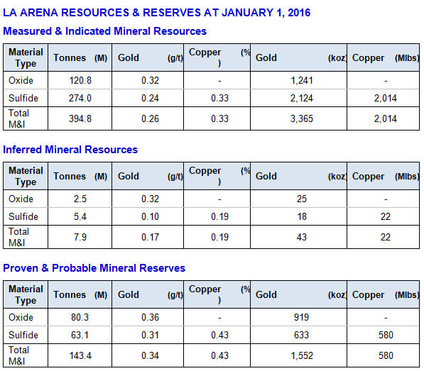 Tahoe reports record 2015 La Arena Resources and Reserves at 01-01-16- table