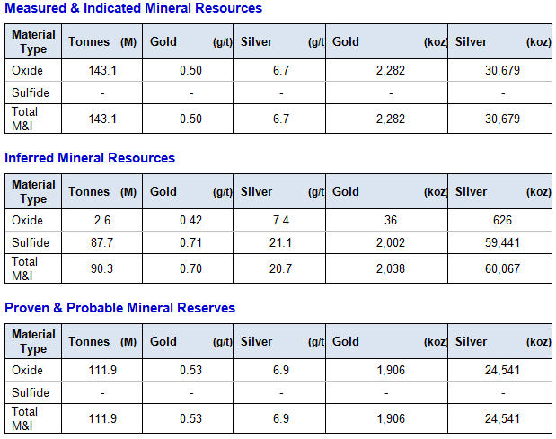 Tahoe reports record 2025 - Shahuindo Resources & Reserves at January 1, 2016