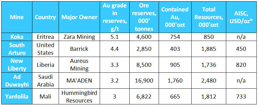 The top 5 highest grade unders construction and commissioning open-pit gold operations2