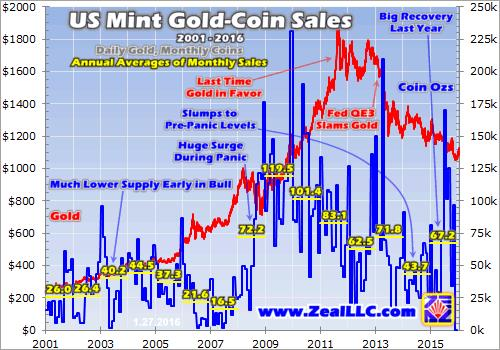 US Mint Gold-Coin Sales graph