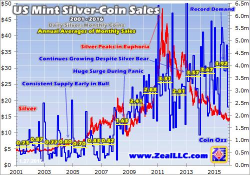US Mint Silver-Coin Sales graph