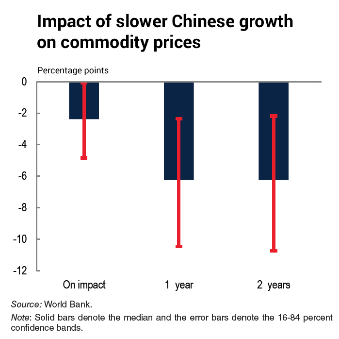 CHART: Chinese supercycle can't be repeated