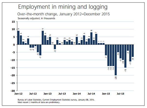 2015 one of the worst year ever for US mining jobs