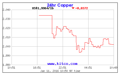 Copper prices falling like is 2009