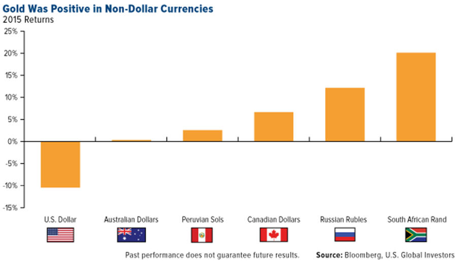gold Was Positive in Non-Dollar Currencies - graph