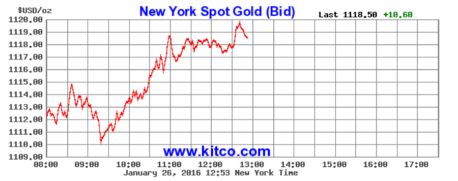 Gold hits 12-week high, on track for best month in a year