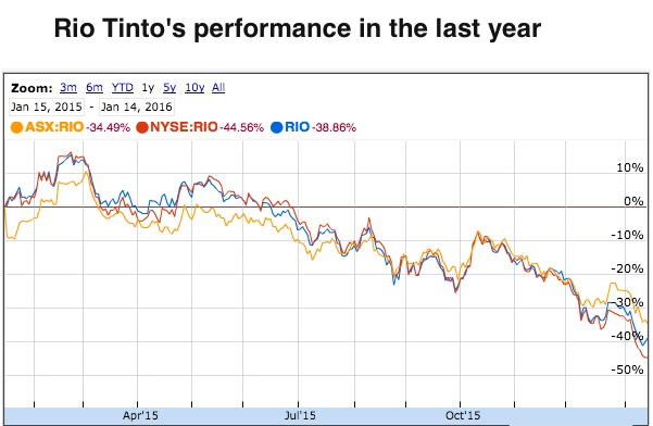 Rio Tinto freezes all pay for 2016 as commodities rout bites