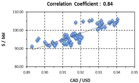 A crude correlation with Canada's currency - Correlation Coefficient - 0.84 graph