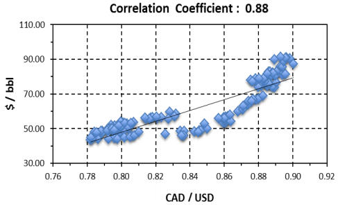 A crude correlation with Canada's currency - Correlation Coefficient - 0.88 graph