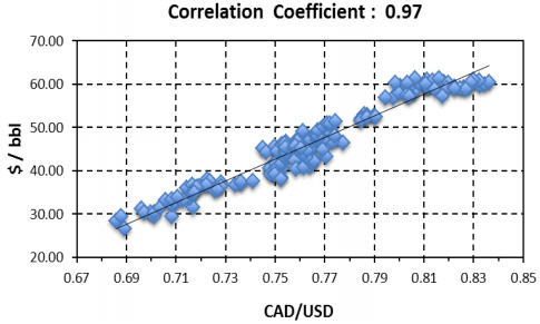 A crude correlation with Canada's currency - Correlation Coefficient - 0.97 graph