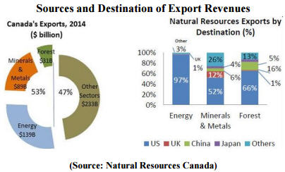 A crude correlation with Canada's currency - Sources and destination of export revenues - chart