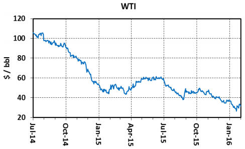 A crude correlation with Canada's currency - WTI graph