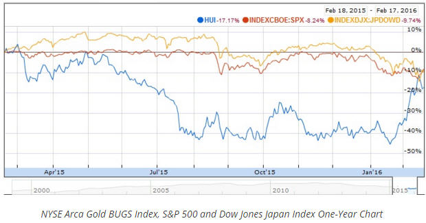 Bob Moriarty NYSE ARCA Index, SandP 500 and Dow Jones Japan Index One-year Chart