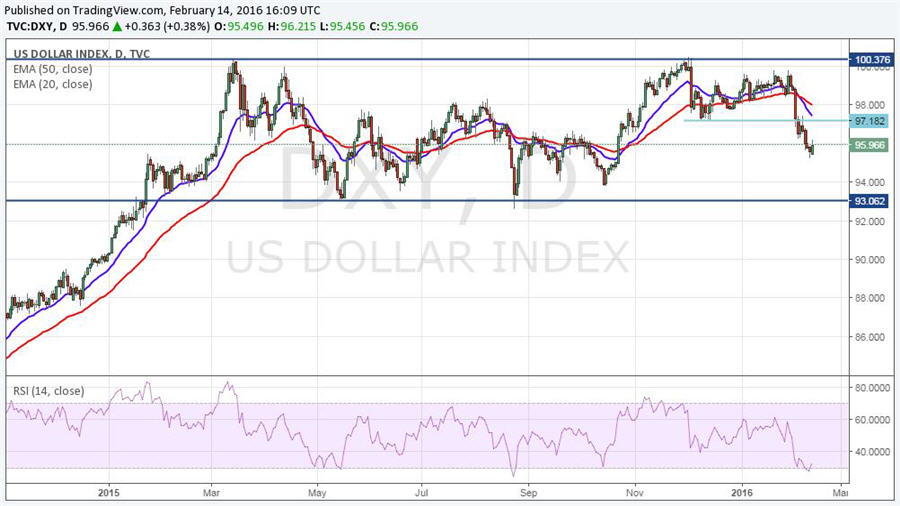 Expect huge price swings next month - US Dollar Index graph