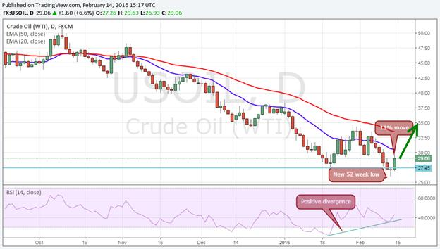 Expect huge price swings next month - crude oil WTI graph