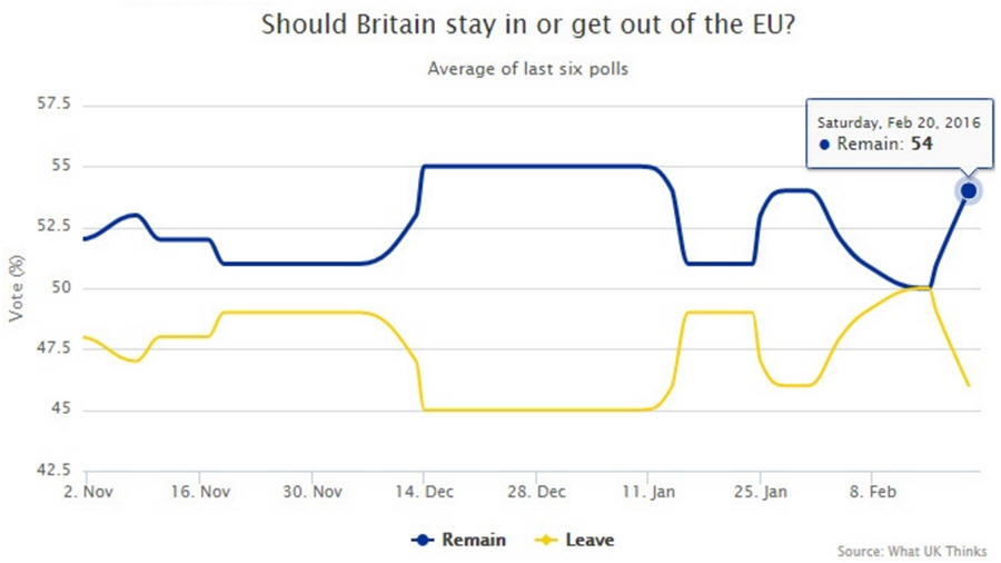 Infographic - Should Britain stay in or get out of the EU- graph