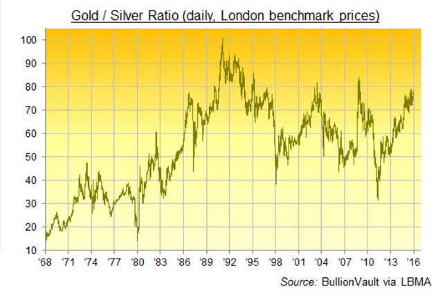 Joe Reagor's equity picks for patient pickers - Gold_Silver Ratio graph