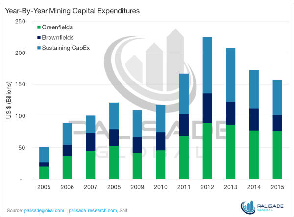 Mining capital expenditure continues to fall - cycle expected for another two years - year-by-year mining captial exp. graph