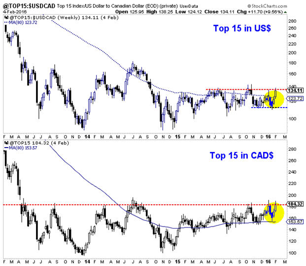 Something has changed in gold stocks - Top 15 Index  in US and CAD dollars graph