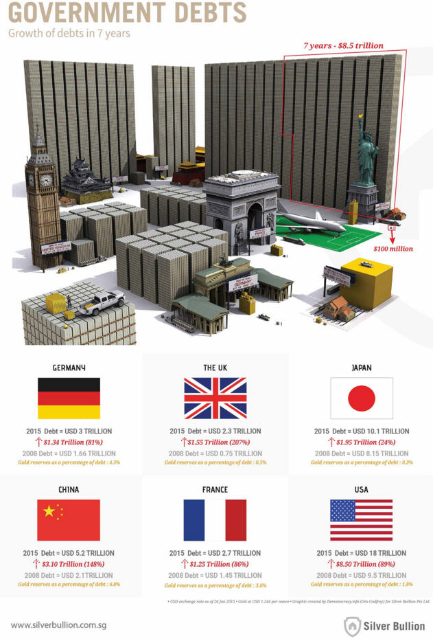 Sovereign debt inforgraphic - government debts - growth in 7 years