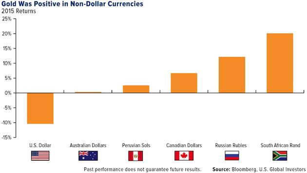 With gold looking up... 2015 returns - gold was positive in non-dollar currencies graph