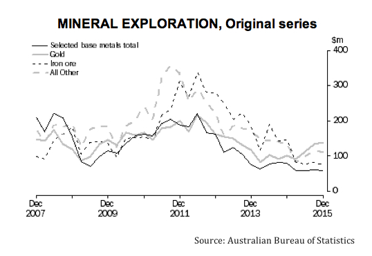 Greenfield exploration in Australia picks up