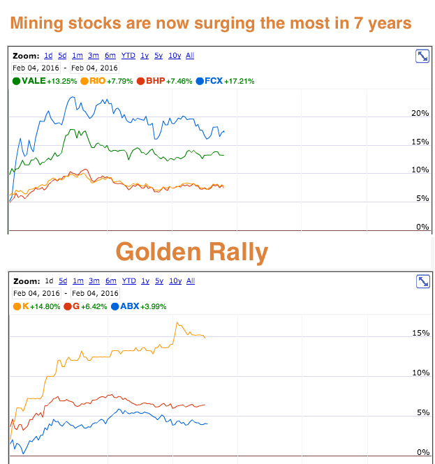 Happy day for miners: shares up by levels not seen since 2008