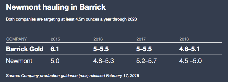 Newmont could overtake Barrick as top gold miner this year