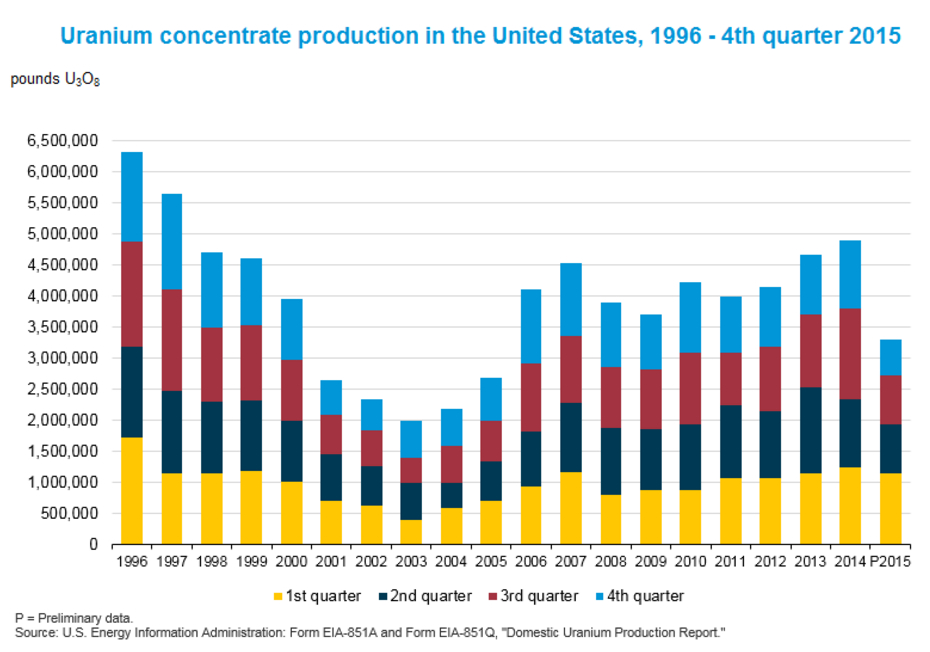 US uranium production hits lowest in 10 years