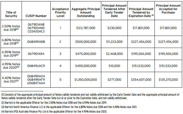 Barrick announcesfinal results and settlement - table