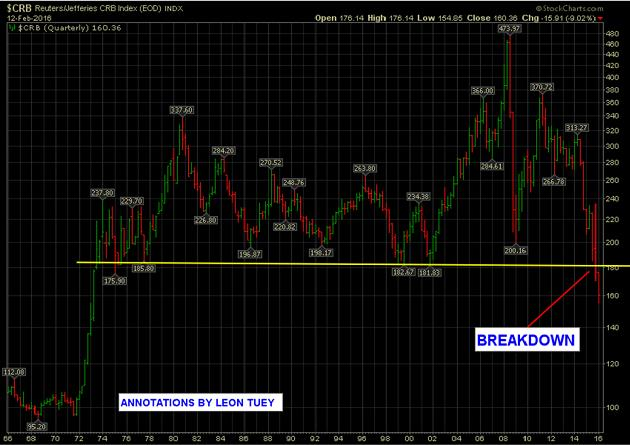 Commodities - early signs of bottoming graph