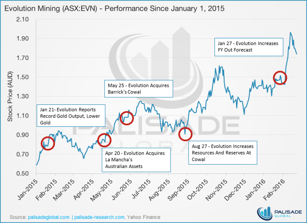 Endeavour Mining - Evolution Mining Performance since January 1, 2015