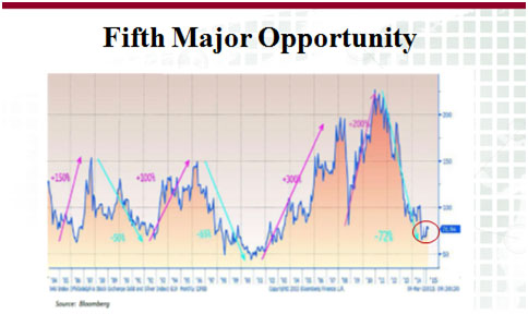 Gold -  correction ahead, but market very strong - fifth major opportunity graph
