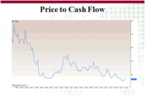Gold -  correction ahead, but market very strong - price to cash flow