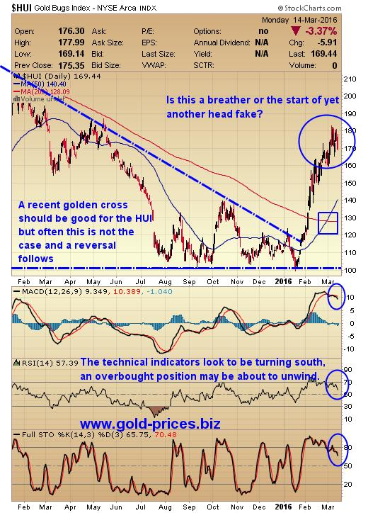 Gold miners - a correction in the wind - HUI Gold Bugs Index
