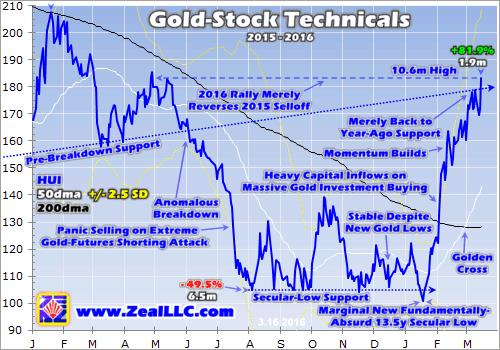 Gold stocks' tiny baby bull - Gold-stock technicals graph