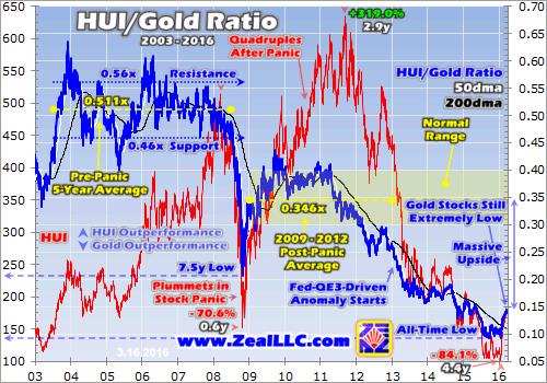 Gold stocks' tiny baby bull - HUI Gold Ratio graph