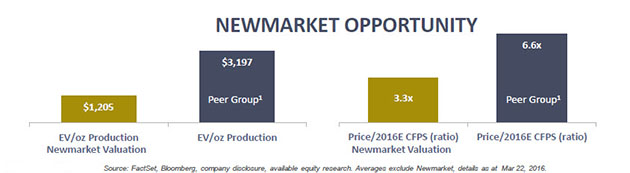 Newmarket Gold's shares up 75 ercent in 2016 - Newmont Opportunity graph