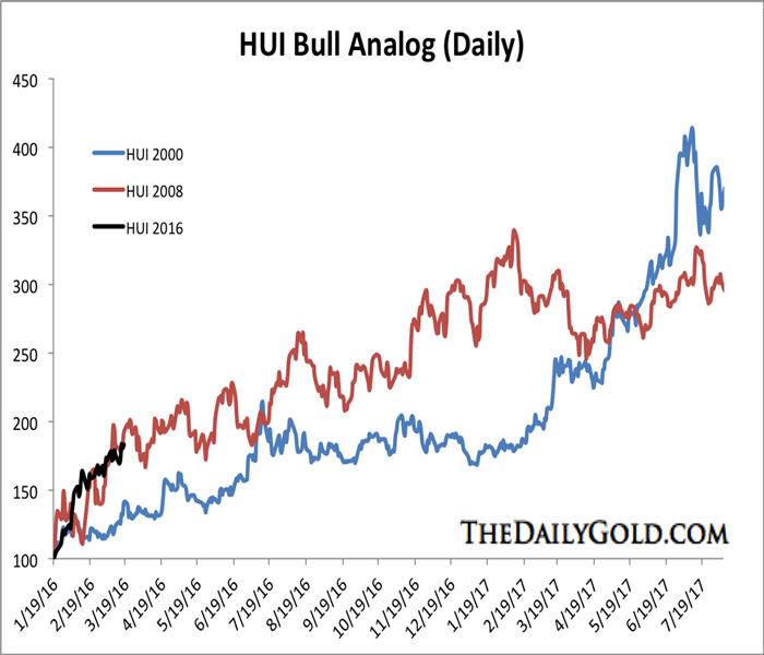 Precious metals ignore correction calls - HUI Bull Analog Graph