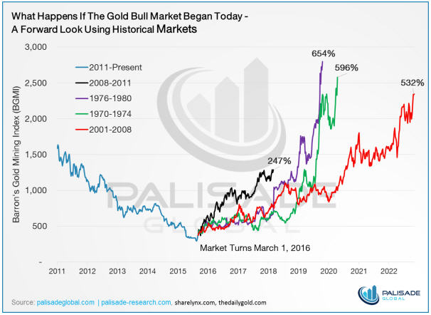 Ready, set, go - what happens if the gold bull market began today - graph