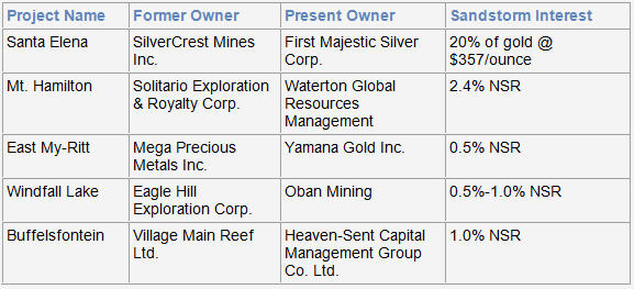 Sandstorm Gold announces amendment with Entree Gold - projects acquired during the last twelve monts