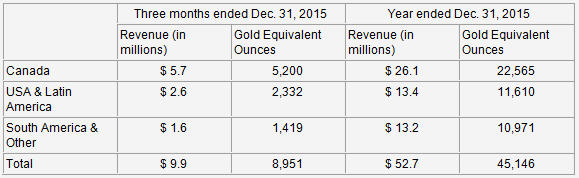 Sandstorm Gold announces fourth quarter and annual results - table