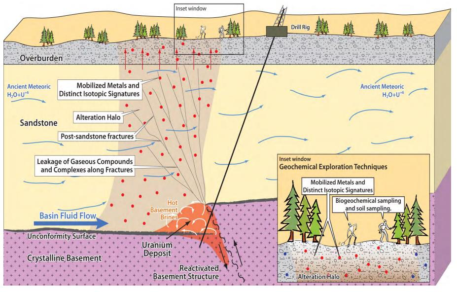 A cross-section of typical inconformity uranium deposit and its traces on the surface. Source: Uravan Minerals Inc.