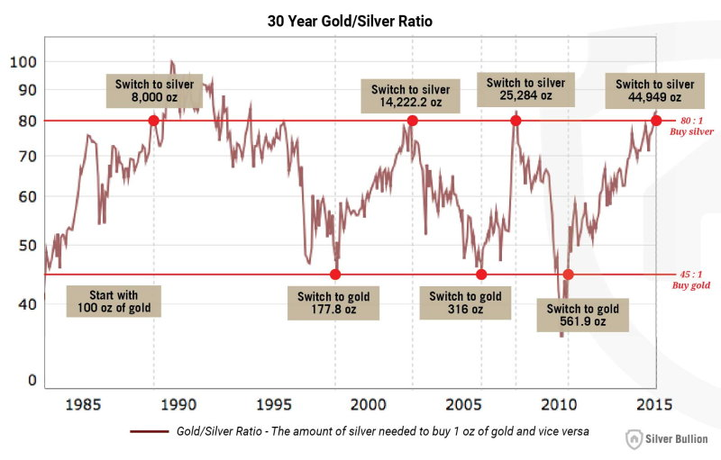 The gold to silver ratiol rule, buy low, sell high - 30 year gold_silver ration