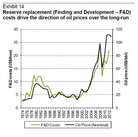 Why oil booms and busts happen - Reserve replacement - finding and development costs graph