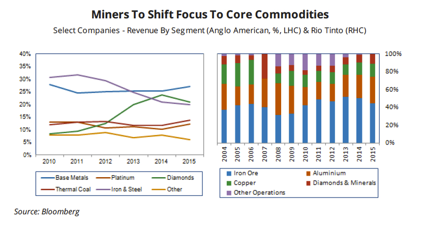 The end of the global diversified miner?