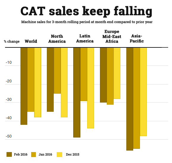 CAT sales show mining slump only getting worse