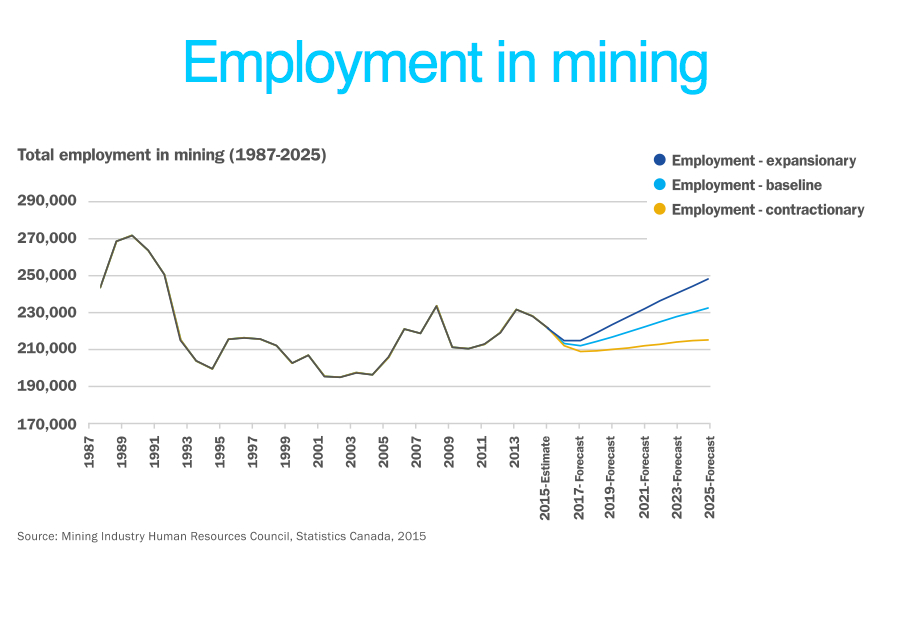 mining industry prospects But the broad trends pushing the industry down are likely to  of change to the  coal demand outlook from what any administration really can do.