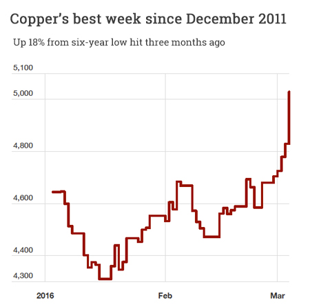 Copper price is up 18% in 2016