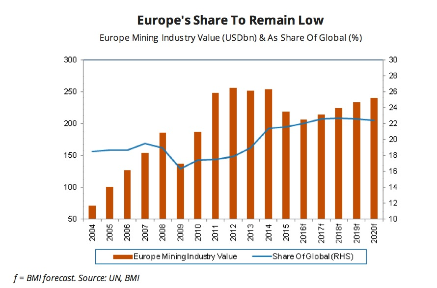 Slow growth, production cuts, divestment expected for Europe mining sector
